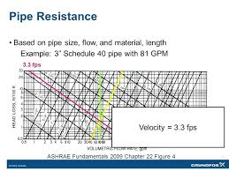 Chilled Water Pipe Size Flow Chart Bedowntowndaytona Com
