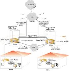 vdsl modems vdsl vdsl solutions housing development example