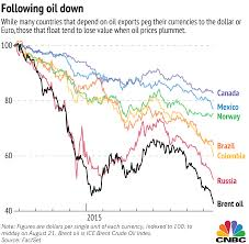 3 Charts Explain How Oil Is Roiling World Currencies