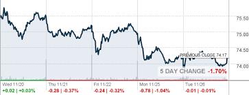 Wall Street Today Chart Aee Stock Ameren Stock Price Today Markets Makesovi Ml