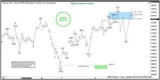 S Dax Chart Elliott Wave View Dax Bullish Sequence Favors More Upside