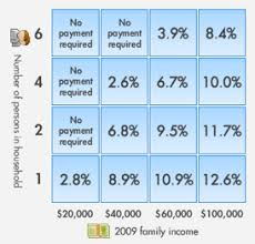 Ibr Repayment Chart Income Based Repayment Ibr An Explanation