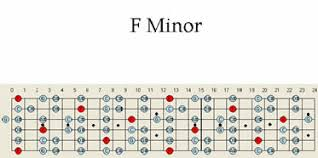 Country Guitar Scales Chart F Minor Guitar Scale Pattern Chart Patterns Scales Maps