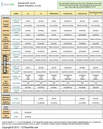 And I Present You The Spanish Verbs Conjugation Chart 9gag