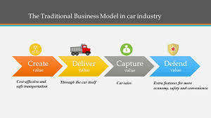 business model how the digital business model can transform and boost the car industry