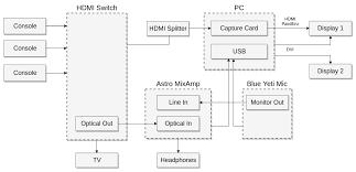 on streaming setup · github wire diagram