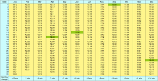 Solar Noon Chart Why Sunrise Gets Later In Early January Even Though The