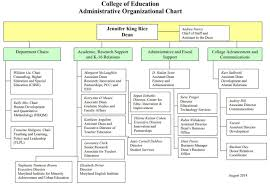 Coe Chart 2018 Coe Organizational Chart Umd College Of Education
