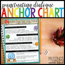 Dialogue Anchor Chart Punctuating Dialogue Anchor Chart