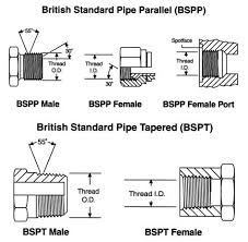 Bsp Npt Comparison Chart Types Of Threads Gal Industry
