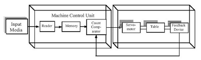 block diagram of centre lathe machine. so the input is given in form of g codes and m thru an human machine interface device. this commands are read by reader stores into block diagram centre lathe