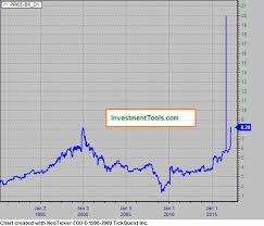 Dow Jones 52 Week Chart Dow Jones Industrials Price To Book