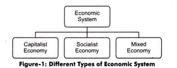 Types Of Economic Systems Chart Role Of Government In Economic Systems
