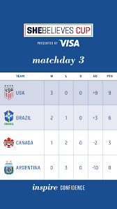 2021 SheBelieves Cup: USA vs. Argentina ...