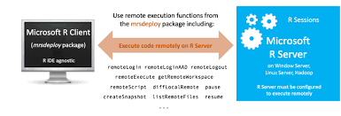 Resume For Server Mesmerizing Remote Execution With Mrsdeploy Machine Learning Server