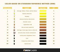 Malt Characteristics Chart The Complete List Of Every Malted Barley On Earth