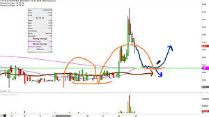 Youtube How To Read Stock Charts Ultrapetrol Bahamas Ultr Stock Chart Technical Analysis For 04 28 16
