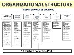 Updated Organizational Chart Of Bureau Of Customs Doing Business In Free Trade Areas Ppt Video Online Download