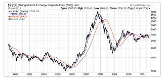 Bearish Signs From China Gold News