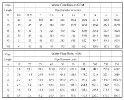 flow rate for pipe sizes and lengths