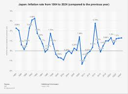 Japan Inflation Rate 2024 Statista