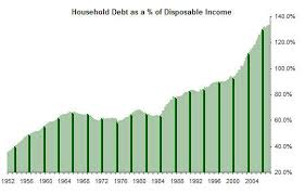 Chart Of The Day Us Household Debt Credit Writedowns