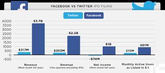 Twitter Vs Facebook Ipo In One Chart Techcrunch