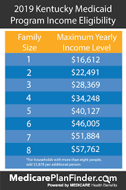 Family Related Medicaid Income Asset Limit Chart Florida Kentucky Medicaid Eligibility Medicare Plan Finder