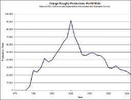 Overfishing And Decline In Fish Numbers Facts And Details