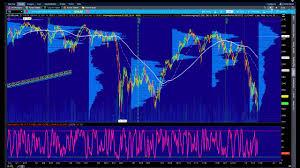 Market Profile Charts Thinkorswim My Tos Market Profile Setup