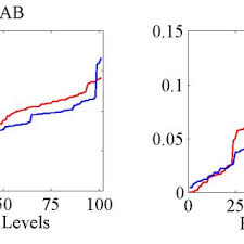 Level 2 Stock Quotes Simple Coefficients Of Determination R 48 Implied By Linear Regression Of