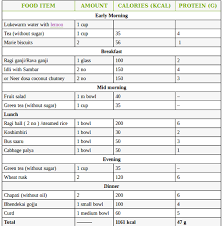 70 Proper Weight Loss Indian Food Calorie Chart