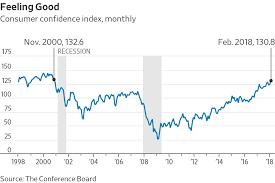 U S Consumer Confidence Reaches Highest Level Since 2000 Wsj