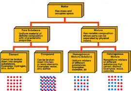 Flow Chart Of Classifying Matter Chemical World Year 7 And 8 Hatziscience For Nsw