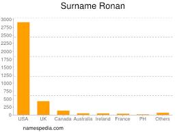 Ronan - Names Encyclopedia