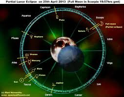 Solar Eclipse Natal Chart Astrology Charts Graphics For Solar Lunar Eclipses Of