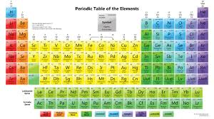 PERIODIC TABLE OF ELEMENTS HD   Periodic Table