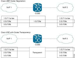 Voip Codec Comparison Chart Cisco Unified Border Element Configuration Guide