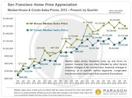 Real Estate Value Chart San Francisco Real Estate In Early 2017 Preliminary