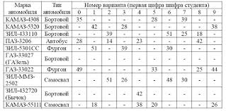 Методические указания по выполнению курсовой работы Составитель  Таблица 1 Структура подвижного состава АТП