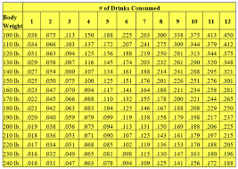 Bac Calculator Chart Estimate Your Bac Levels By Using A Bac Chart