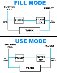 diagram of how i plumbed my system to fill with suction and double filter the water