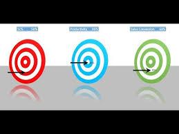 Excel Bullseye Chart Info Graphics Bulls Eye Chart In Excel