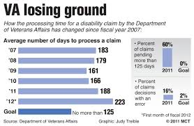 Va Disability Pay Chart 2011 Va Losing Ground The Pioneer