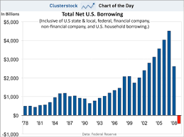 National Debt Growth Chart Chart Of The Day Americas National Debt Binge Is A Lot