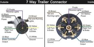 wiring diagram 7 pin plug for a trailer readingrat regarding rv chevy ford