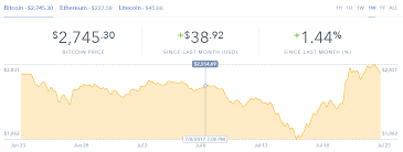 Charts Coinbase How I Built An Interactive 30 Day Bitcoin Price Graph With