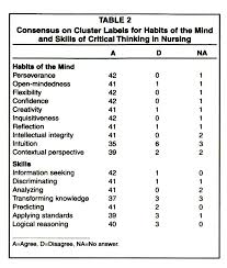 A Consensus Statement on Critical Thinking in Nursing Importance of critical thinking in nursing education