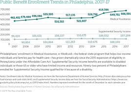 2017 Federal Poverty Level Chart Pdf The State Of Philadelphians Living In Poverty 2019 The
