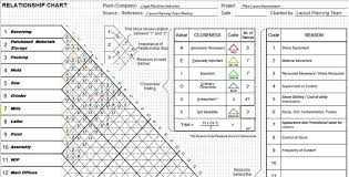 Relationship Chart Sample Productivity Engineering